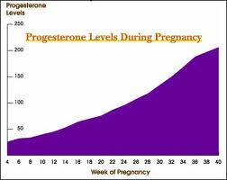 Hormone Injections during Pregnancy?