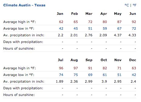 Austin_Climate_Table